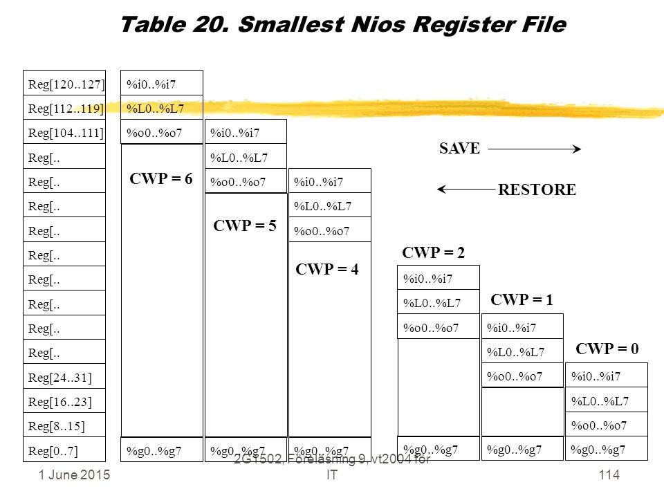 1 June 2015 2G1502, Föreläsning 9, vt2004 för IT114 Table 20. Smallest Nios Register File Reg[.. Reg[24..31] Reg[16..23] Reg[8..15] Reg[104..111] Reg[