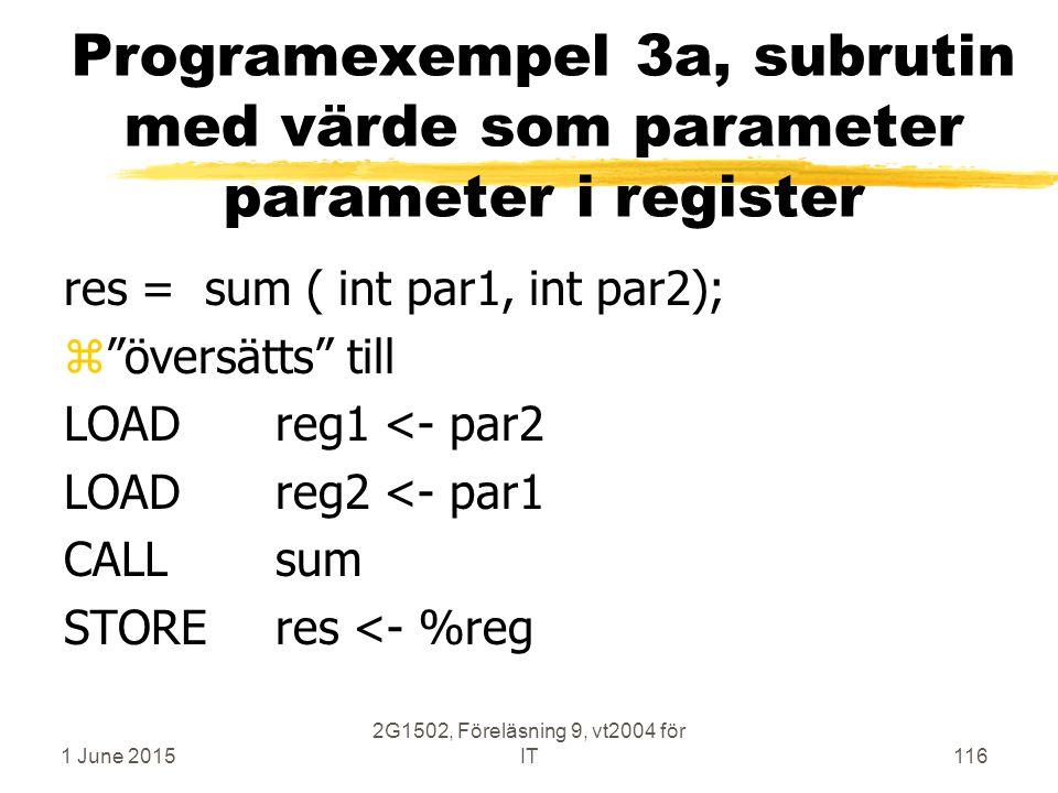 1 June 2015 2G1502, Föreläsning 9, vt2004 för IT116 res = sum ( int par1, int par2); z översätts till LOADreg1 <- par2 LOADreg2 <- par1 CALLsum STOREres <- %reg Programexempel 3a, subrutin med värde som parameter parameter i register