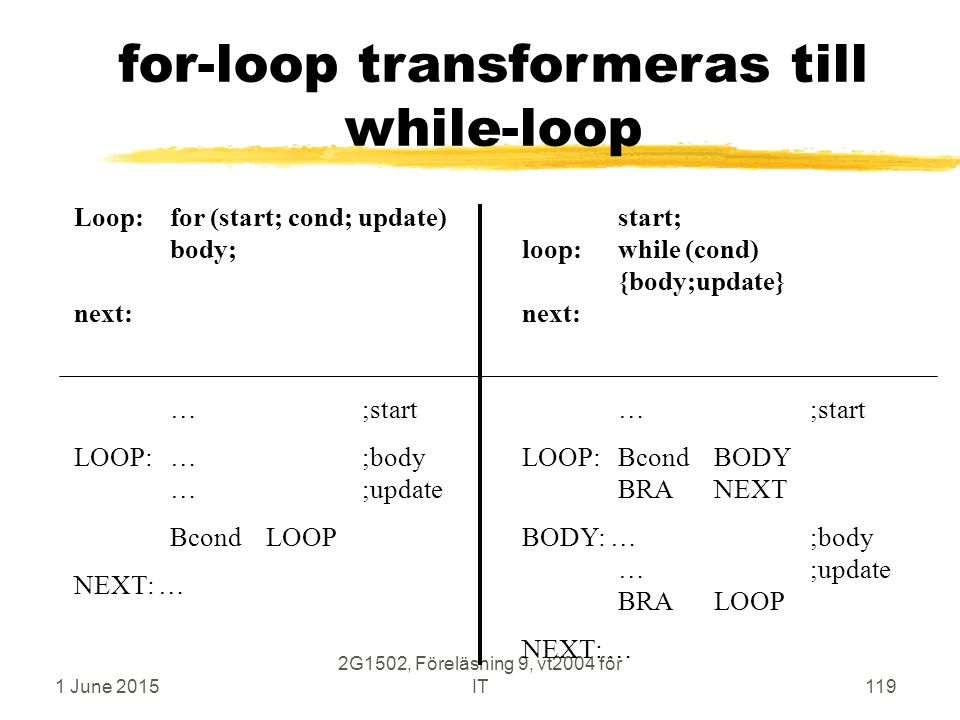 1 June 2015 2G1502, Föreläsning 9, vt2004 för IT119 for-loop transformeras till while-loop Loop:for (start; cond; update) body; next: … ;start LOOP:…;body …;update Bcond LOOP NEXT: … start; loop:while (cond) {body;update} next: …;start LOOP:BcondBODY BRANEXT BODY: …;body …;update BRALOOP NEXT: …