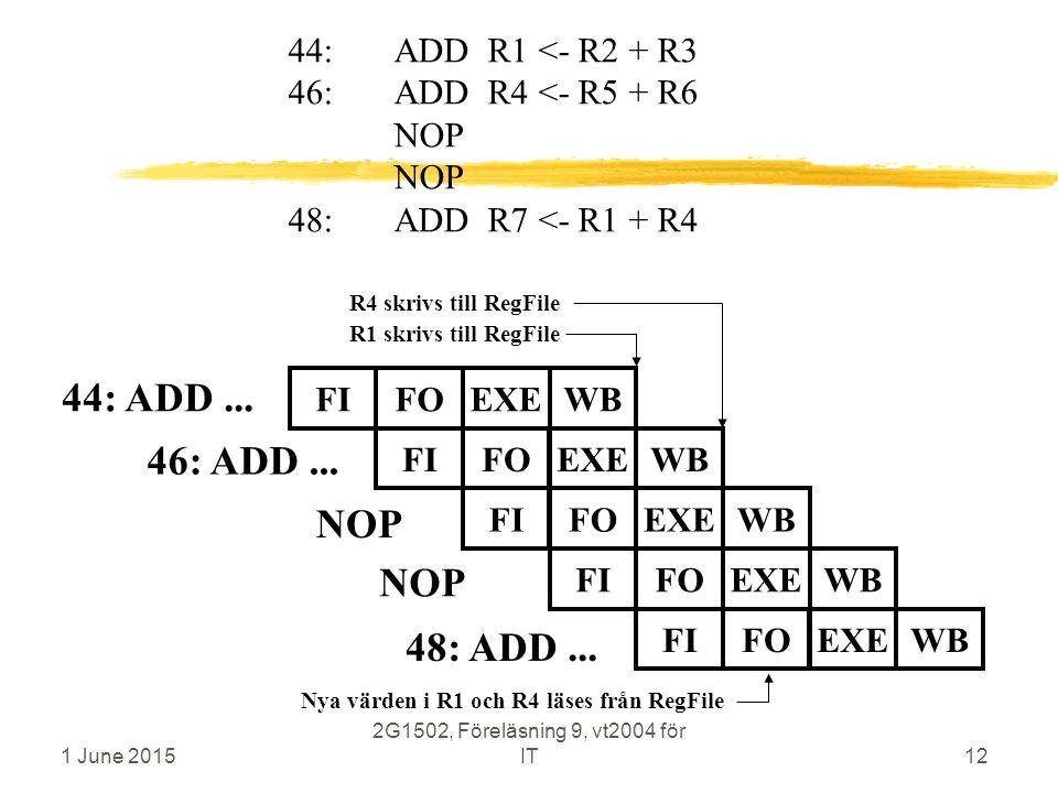 1 June 2015 2G1502, Föreläsning 9, vt2004 för IT12 44: ADD... 46: ADD... FIFOEXEWBFIFOEXEWBFIFOEXEWB 44:ADD R1 <- R2 + R3 46:ADD R4 <- R5 + R6 NOP NOP