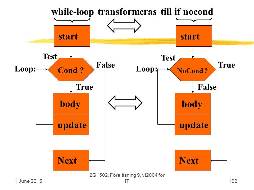 1 June 2015 2G1502, Föreläsning 9, vt2004 för IT122 Cond ? bodystart False True Test Nextupdate while-loop transformeras till if nocond NoCond ? bodys