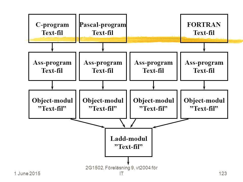 1 June 2015 2G1502, Föreläsning 9, vt2004 för IT123 C-program Text-fil Ass-program Text-fil Object-modul Text-fil Pascal-program Text-fil Ass-program Text-fil Object-modul Text-fil Ladd-modul Text-fil Ass-program Text-fil Object-modul Text-fil FORTRAN Text-fil Ass-program Text-fil Object-modul Text-fil