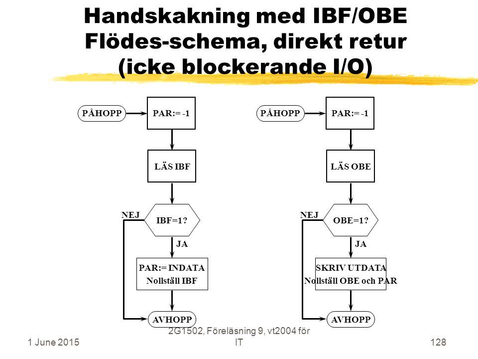 1 June 2015 2G1502, Föreläsning 9, vt2004 för IT128 Handskakning med IBF/OBE Flödes-schema, direkt retur (icke blockerande I/O) PÅHOPP AVHOPP IBF=1.