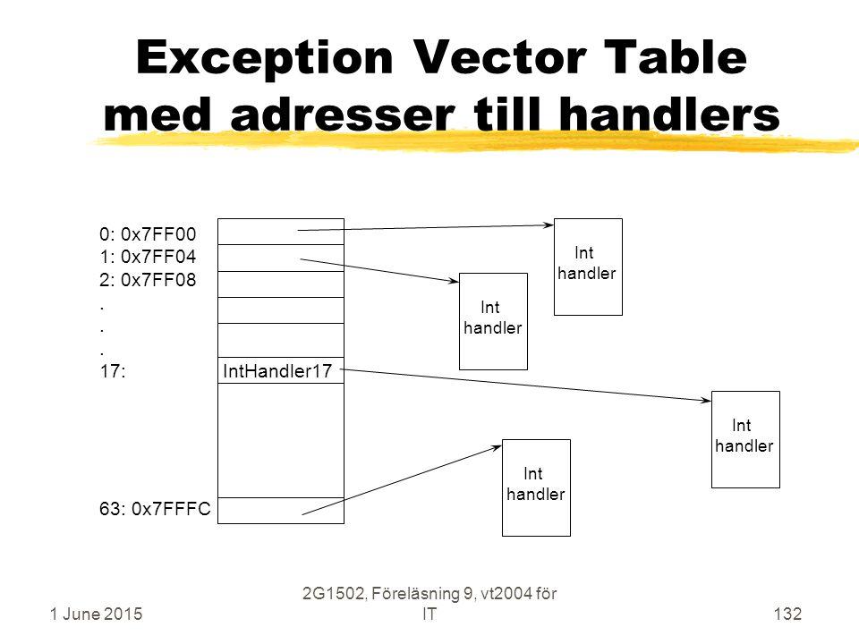 1 June 2015 2G1502, Föreläsning 9, vt2004 för IT132 Exception Vector Table med adresser till handlers Int handler Int handler Int handler Int handler 0: 0x7FF00 1: 0x7FF04 2: 0x7FF08.