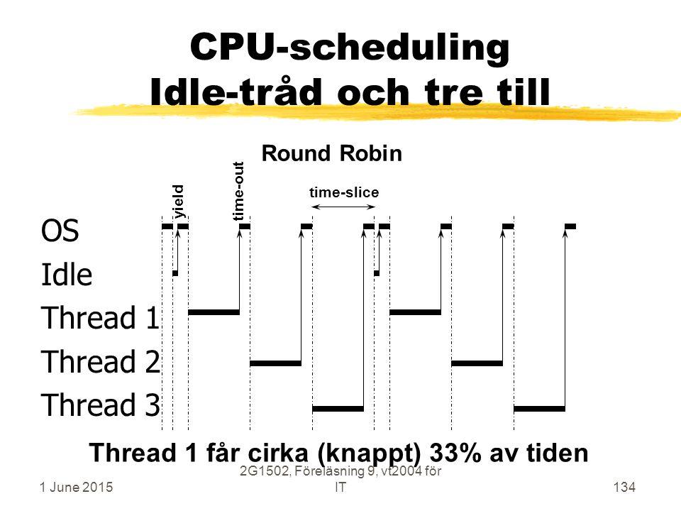 1 June 2015 2G1502, Föreläsning 9, vt2004 för IT134 OS Idle Thread 1 Thread 2 Thread 3 time-slice Round Robin CPU-scheduling Idle-tråd och tre till Thread 1 får cirka (knappt) 33% av tiden time-out yield