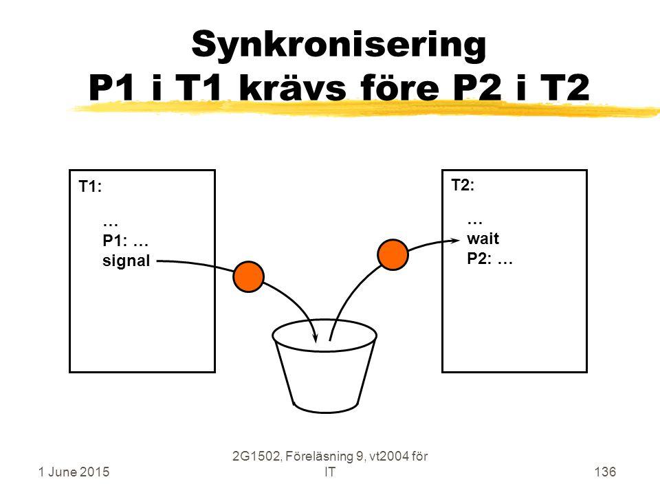 1 June 2015 2G1502, Föreläsning 9, vt2004 för IT136 Synkronisering P1 i T1 krävs före P2 i T2 … P1: … signal … wait P2: … T1: T2: