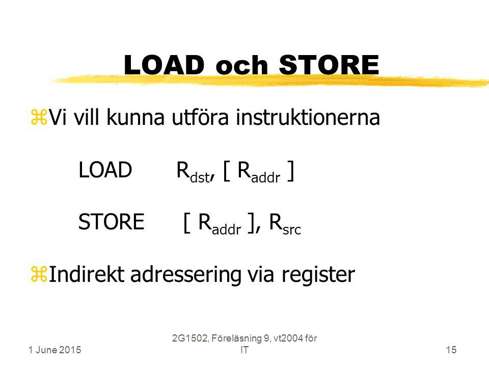 1 June 2015 2G1502, Föreläsning 9, vt2004 för IT15 LOAD och STORE zVi vill kunna utföra instruktionerna LOADR dst, [ R addr ] STORE [ R addr ], R src zIndirekt adressering via register