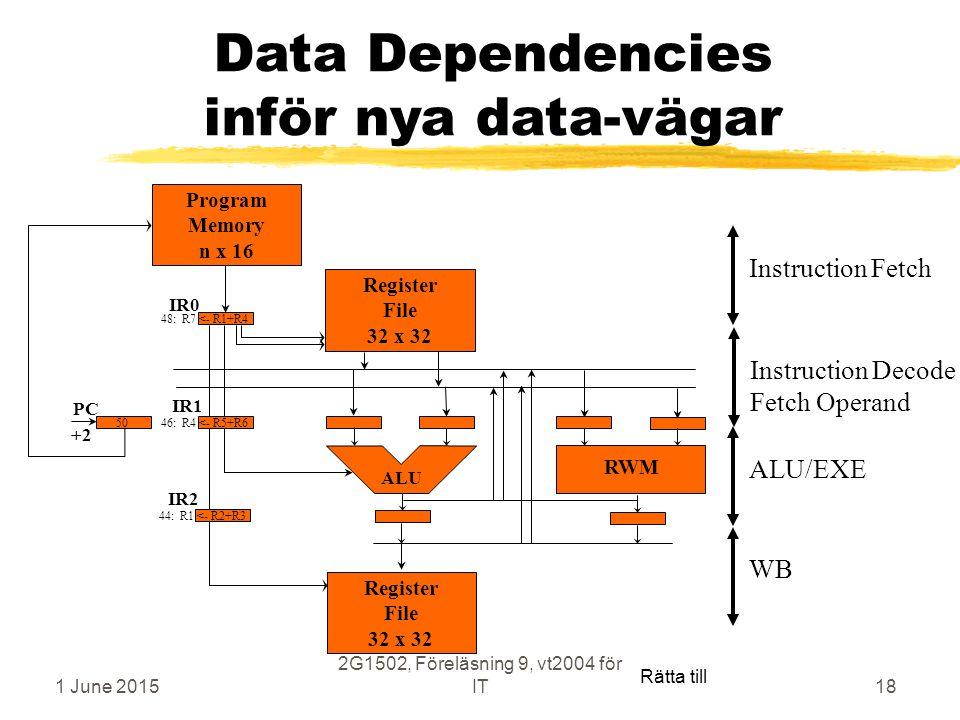 1 June 2015 2G1502, Föreläsning 9, vt2004 för IT18 Data Dependencies inför nya data-vägar Register File 32 x 32 Program Memory n x 16 ALU Register File 32 x 32 PC IR0 IR1 IR2 44: R1 <- R2+R3 46: R4 <- R5+R6 48: R7 <- R1+R4 50 +2 RWM ALU/EXEWBInstruction Decode Fetch Operand Instruction Fetch Rätta till