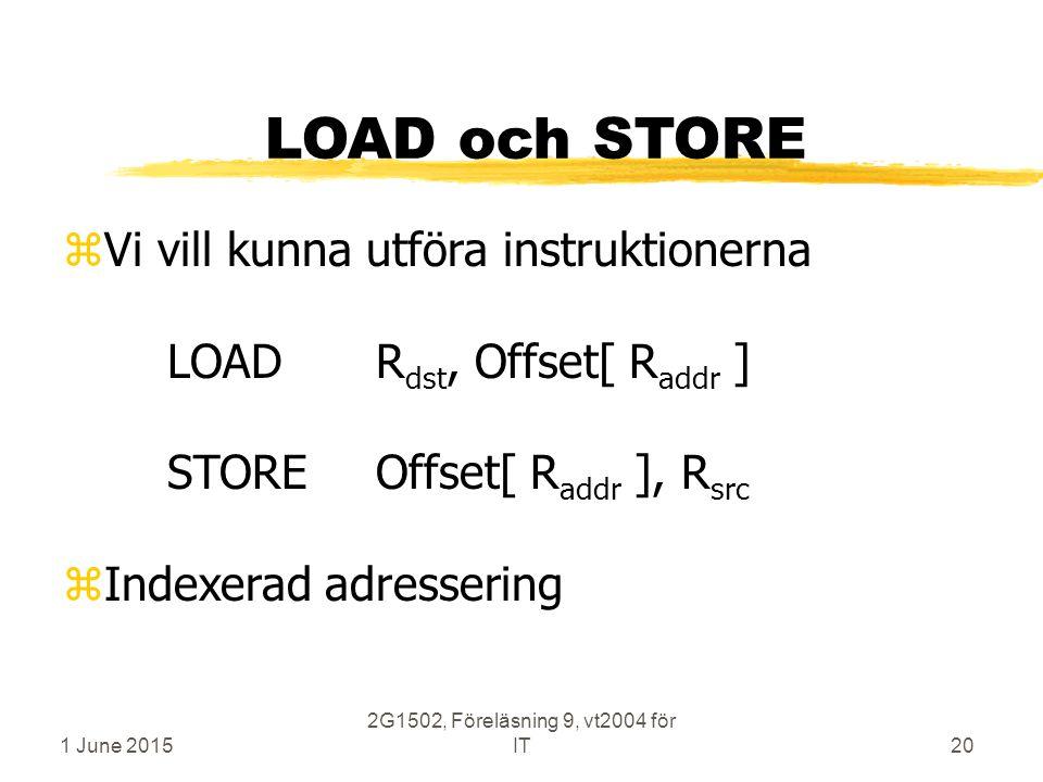1 June 2015 2G1502, Föreläsning 9, vt2004 för IT20 LOAD och STORE zVi vill kunna utföra instruktionerna LOADR dst, Offset[ R addr ] STOREOffset[ R add