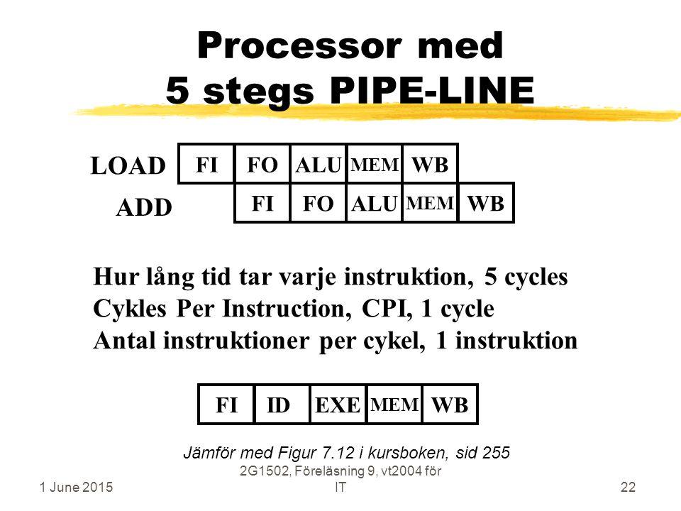 1 June 2015 2G1502, Föreläsning 9, vt2004 för IT22 Processor med 5 stegs PIPE-LINE LOAD FIFOALUWB MEM FIFOALUWB MEM ADD Hur lång tid tar varje instruktion, 5 cycles Cykles Per Instruction, CPI, 1 cycle Antal instruktioner per cykel, 1 instruktion FIIDEXEWB MEM Jämför med Figur 7.12 i kursboken, sid 255
