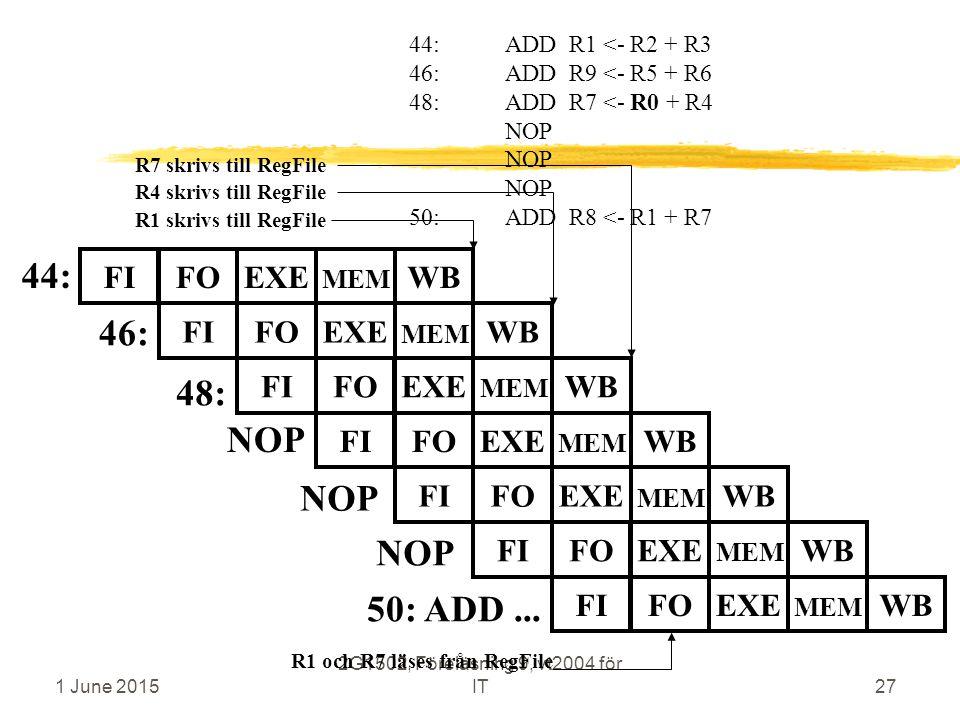 1 June 2015 2G1502, Föreläsning 9, vt2004 för IT27 44: 46: 44:ADD R1 <- R2 + R3 46:ADD R9 <- R5 + R6 48:ADD R7 <- R0 + R4 NOP 50:ADD R8 <- R1 + R7 48: R4 skrivs till RegFile R1 och R7 läses från RegFile R1 skrivs till RegFile FIFOEXEWB MEM FIFOEXEWB MEM FIFOEXEWB MEM FIFOEXEWB MEM R7 skrivs till RegFile 50: ADD...
