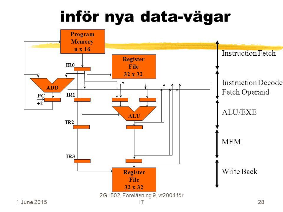 1 June 2015 2G1502, Föreläsning 9, vt2004 för IT28 inför nya data-vägar ALU/EXEInstruction Decode Fetch Operand MEMInstruction Fetch Register File 32 x 32 Program Memory n x 16 ALU PC ADD IR0 IR1 IR2 IR3 Write Back +2 Register File 32 x 32