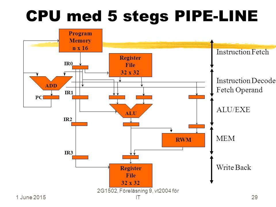 1 June 2015 2G1502, Föreläsning 9, vt2004 för IT29 CPU med 5 stegs PIPE-LINE ALU/EXEInstruction Decode Fetch Operand MEMInstruction Fetch Register Fil