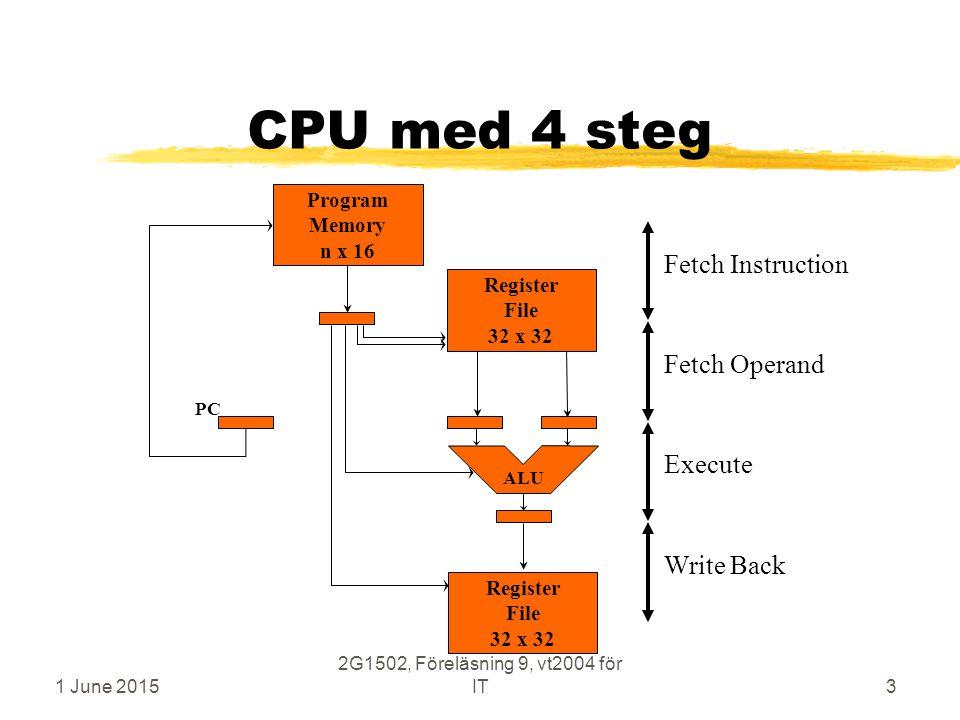 1 June 2015 2G1502, Föreläsning 9, vt2004 för IT3 CPU med 4 steg Execute Fetch Operand Write Back Fetch Instruction Register File 32 x 32 Program Memory n x 16 ALU Register File 32 x 32 PC