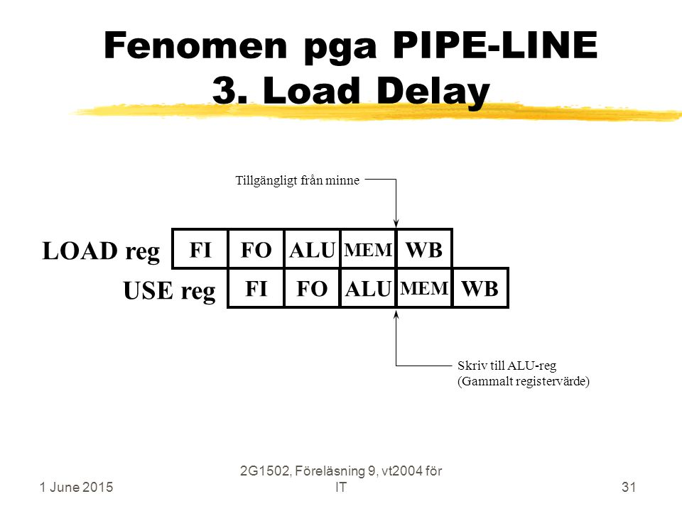 1 June 2015 2G1502, Föreläsning 9, vt2004 för IT31 Fenomen pga PIPE-LINE 3. Load Delay LOAD reg FIFOALUWB MEM USE reg Tillgängligt från minne FIFOALUW