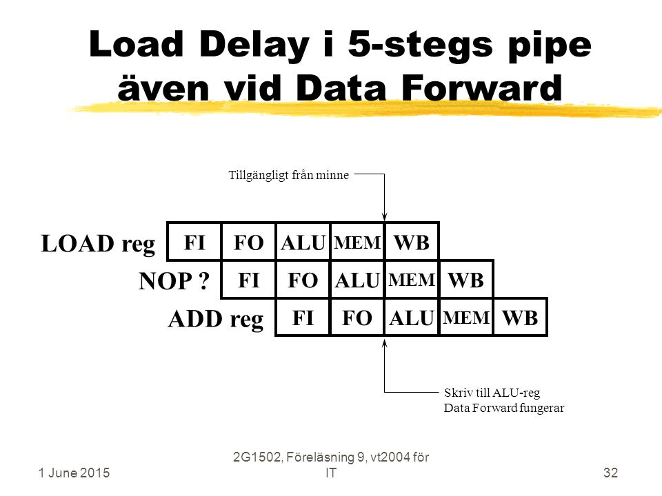 1 June 2015 2G1502, Föreläsning 9, vt2004 för IT32 Load Delay i 5-stegs pipe även vid Data Forward LOAD reg FIFOALUWB MEM ADD reg Tillgängligt från minne FIFOALUWB MEM Skriv till ALU-reg Data Forward fungerar FIFOALUWB MEM NOP