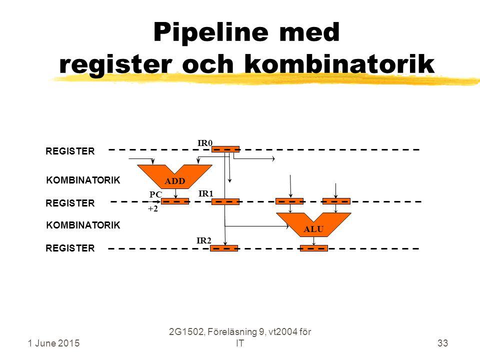 1 June 2015 2G1502, Föreläsning 9, vt2004 för IT33 Pipeline med register och kombinatorik ALU PC ADD IR0 IR1 IR2 +2 REGISTER KOMBINATORIK REGISTER KOMBINATORIK REGISTER