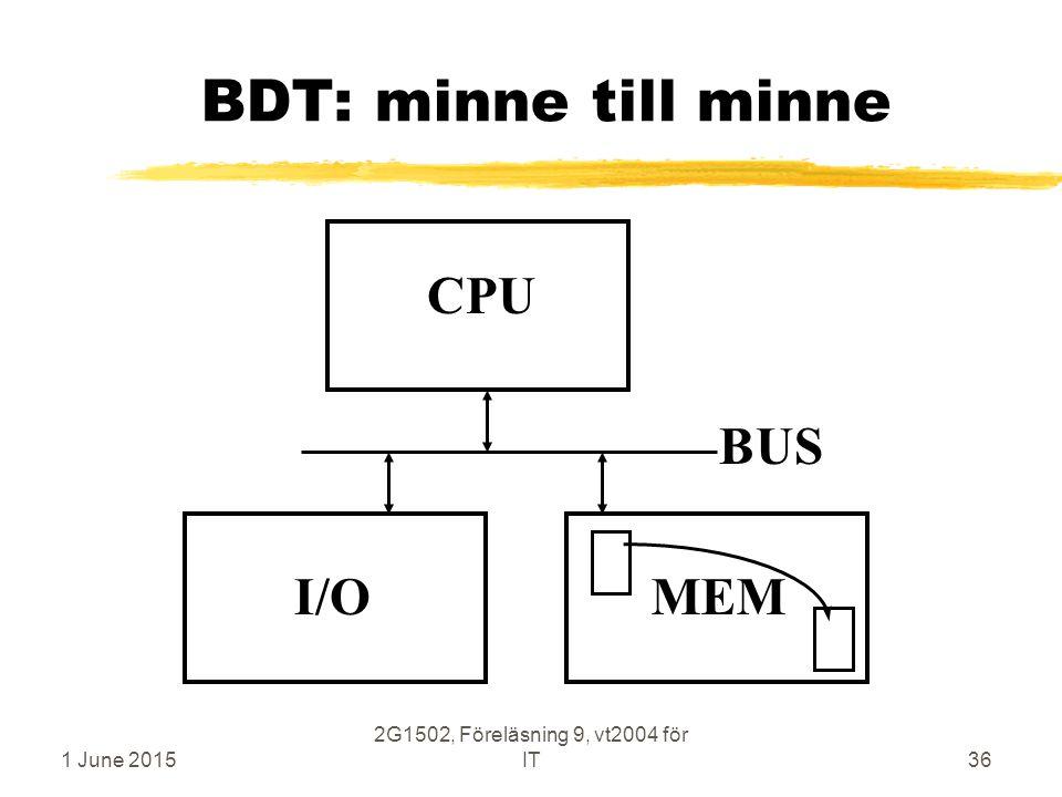 1 June 2015 2G1502, Föreläsning 9, vt2004 för IT36 BDT: minne till minne CPU MEM BUS I/O