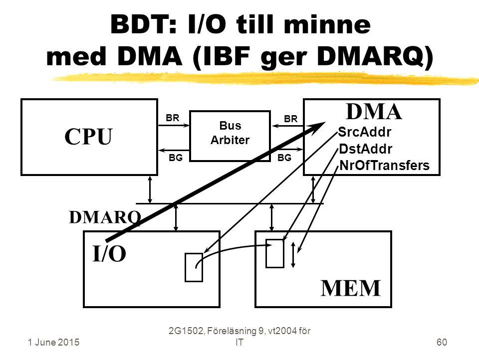 1 June 2015 2G1502, Föreläsning 9, vt2004 för IT60 BDT: I/O till minne med DMA (IBF ger DMARQ) CPU MEM DMA Bus Arbiter BR BG MEM I/O SrcAddr DstAddr NrOfTransfers DMARQ