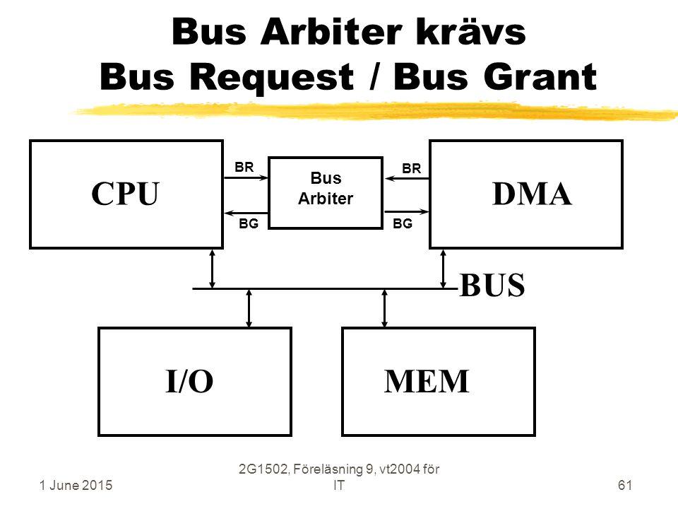 1 June 2015 2G1502, Föreläsning 9, vt2004 för IT61 Bus Arbiter krävs Bus Request / Bus Grant CPU MEM BUS I/O DMA Bus Arbiter BR BG