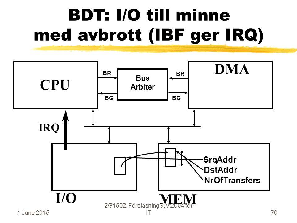 1 June 2015 2G1502, Föreläsning 9, vt2004 för IT70 BDT: I/O till minne med avbrott (IBF ger IRQ) CPU MEM DMA Bus Arbiter BR BG MEM I/O SrcAddr DstAddr NrOfTransfers IRQ