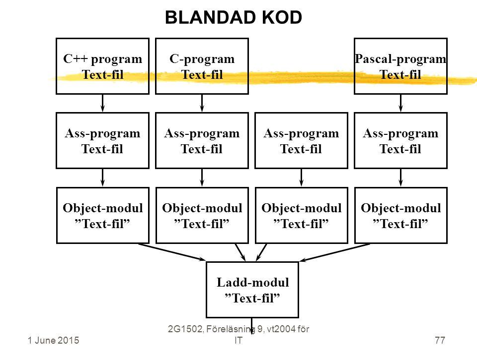 1 June 2015 2G1502, Föreläsning 9, vt2004 för IT77 C++ program Text-fil Ass-program Text-fil Object-modul Text-fil C-program Text-fil Ass-program Text-fil Object-modul Text-fil Ladd-modul Text-fil Ass-program Text-fil Object-modul Text-fil Pascal-program Text-fil Ass-program Text-fil Object-modul Text-fil BLANDAD KOD