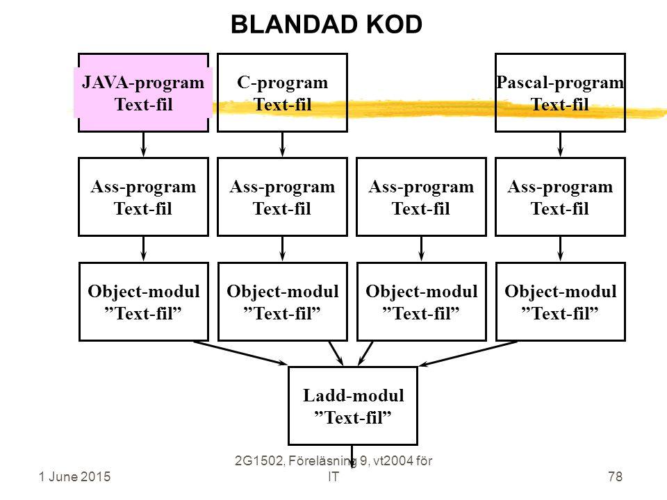 1 June 2015 2G1502, Föreläsning 9, vt2004 för IT78 Ass-program Text-fil Object-modul Text-fil C-program Text-fil Ass-program Text-fil Object-modul Text-fil Ladd-modul Text-fil Ass-program Text-fil Object-modul Text-fil Pascal-program Text-fil Ass-program Text-fil Object-modul Text-fil BLANDAD KOD JAVA-program Text-fil