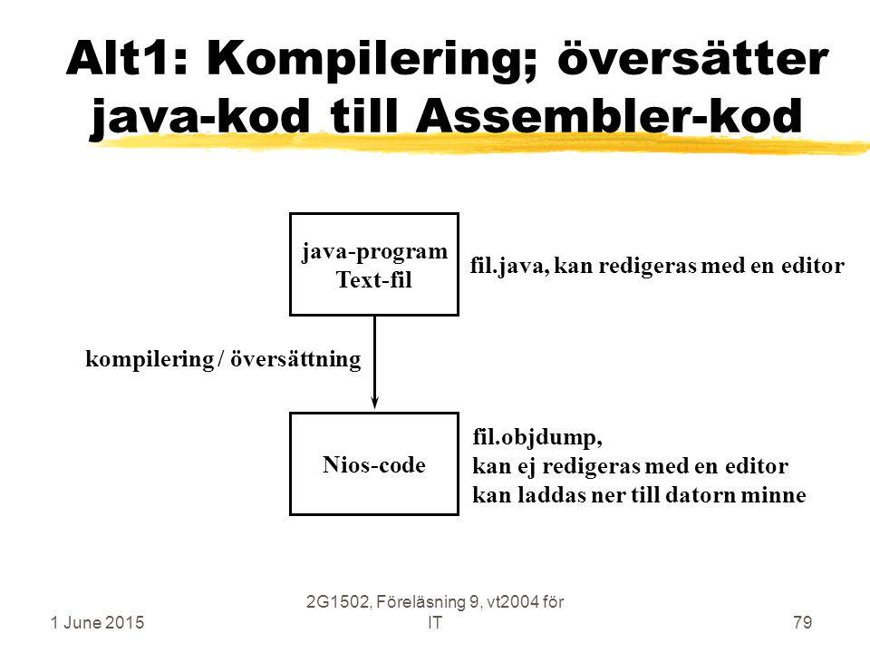 1 June 2015 2G1502, Föreläsning 9, vt2004 för IT79 Alt1: Kompilering; översätter java-kod till Assembler-kod java-program Text-fil Nios-code kompilering / översättning fil.java, kan redigeras med en editor fil.objdump, kan ej redigeras med en editor kan laddas ner till datorn minne