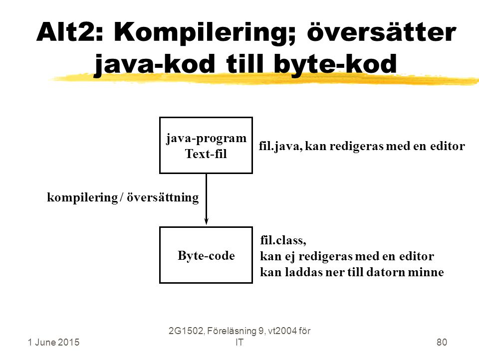 1 June 2015 2G1502, Föreläsning 9, vt2004 för IT80 Alt2: Kompilering; översätter java-kod till byte-kod java-program Text-fil Byte-code kompilering / översättning fil.java, kan redigeras med en editor fil.class, kan ej redigeras med en editor kan laddas ner till datorn minne