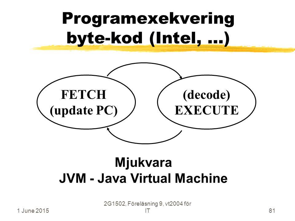1 June 2015 2G1502, Föreläsning 9, vt2004 för IT81 Programexekvering byte-kod (Intel, …) FETCH (update PC) (decode) EXECUTE Mjukvara JVM - Java Virtua