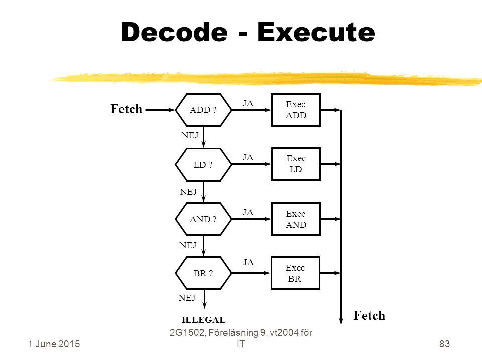 1 June 2015 2G1502, Föreläsning 9, vt2004 för IT83 Decode - Execute ADD ?LD ?AND ?BR ? Exec ADD Exec LD Exec AND Exec BR JA NEJ Fetch ILLEGAL JA Fetch