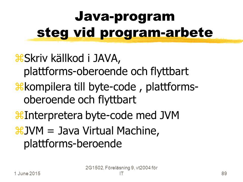 1 June 2015 2G1502, Föreläsning 9, vt2004 för IT89 Java-program steg vid program-arbete zSkriv källkod i JAVA, plattforms-oberoende och flyttbart zkompilera till byte-code, plattforms- oberoende och flyttbart zInterpretera byte-code med JVM zJVM = Java Virtual Machine, plattforms-beroende