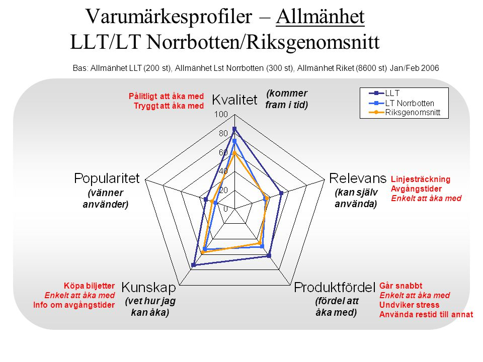 Varumärkesprofiler – Allmänhet LLT/LT Norrbotten/Riksgenomsnitt (kommer fram i tid) (kan själv använda) (fördel att åka med) (vet hur jag kan åka) (vänner använder) Bas: Allmänhet LLT (200 st), Allmänhet Lst Norrbotten (300 st), Allmänhet Riket (8600 st) Jan/Feb 2006 Pålitligt att åka med Tryggt att åka med Köpa biljetter Enkelt att åka med Info om avgångstider Linjesträckning Avgångstider Enkelt att åka med Går snabbt Enkelt att åka med Undviker stress Använda restid till annat