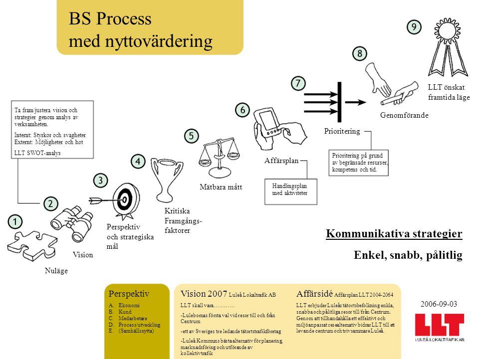 Perspektiv A.Ekonomi B.Kund C.Medarbetare D.Process/utveckling E.(Samhällsnytta) BS Process med nyttovärdering Ta fram/justera vision och strategier genom analys av verksamheten.