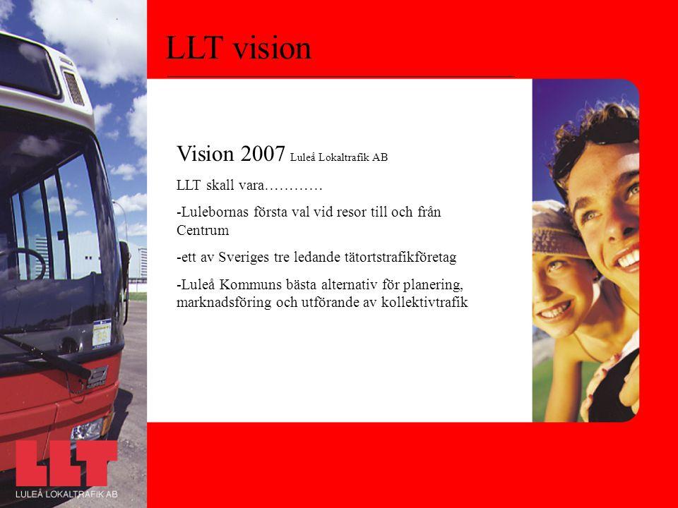 LLT vision Vision 2007 Luleå Lokaltrafik AB LLT skall vara………… -Lulebornas första val vid resor till och från Centrum -ett av Sveriges tre ledande tätortstrafikföretag -Luleå Kommuns bästa alternativ för planering, marknadsföring och utförande av kollektivtrafik