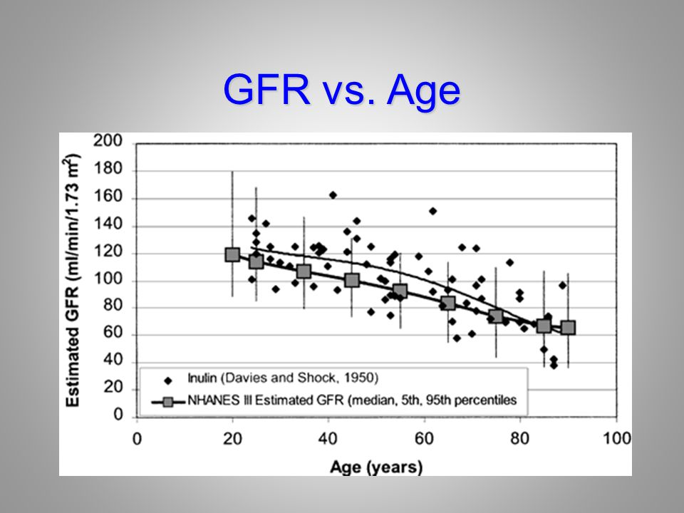 GFR vs. Age