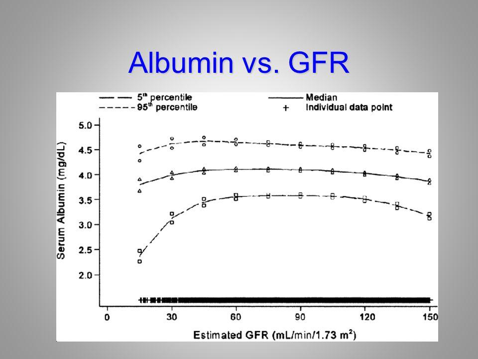Albumin vs. GFR