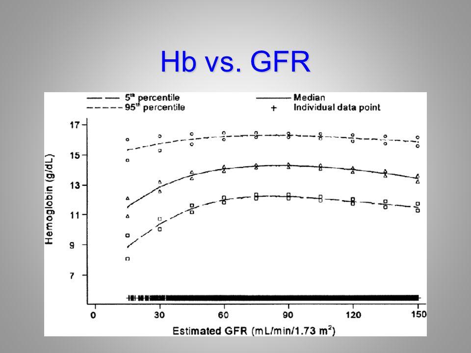 Hb vs. GFR