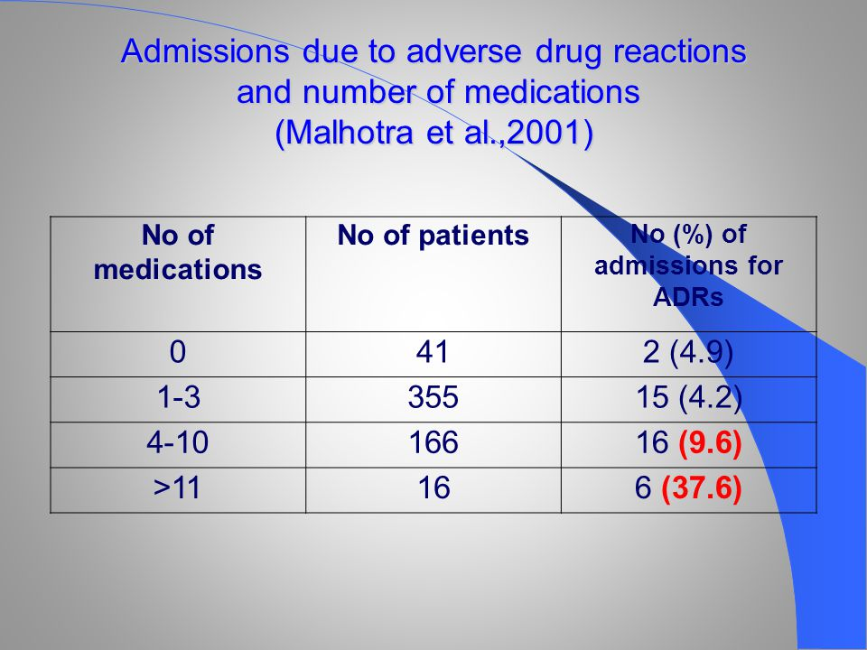 Admissions due to adverse drug reactions and number of medications (Malhotra et al.,2001) No of medications No of patients No (%) of admissions for ADRs 0412 (4.9) 1-335515 (4.2) 4-1016616 (9.6) >11166 (37.6)