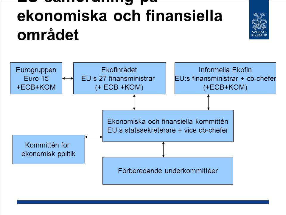 EU-samordning på ekonomiska och finansiella området Ekofinrådet EU:s 27 finansministrar (+ ECB +KOM) Informella Ekofin EU:s finansministrar + cb-chefer (+ECB+KOM) Eurogruppen Euro 15 +ECB+KOM Ekonomiska och finansiella kommittén EU:s statssekreterare + vice cb-chefer Förberedande underkommittéer Kommittén för ekonomisk politik