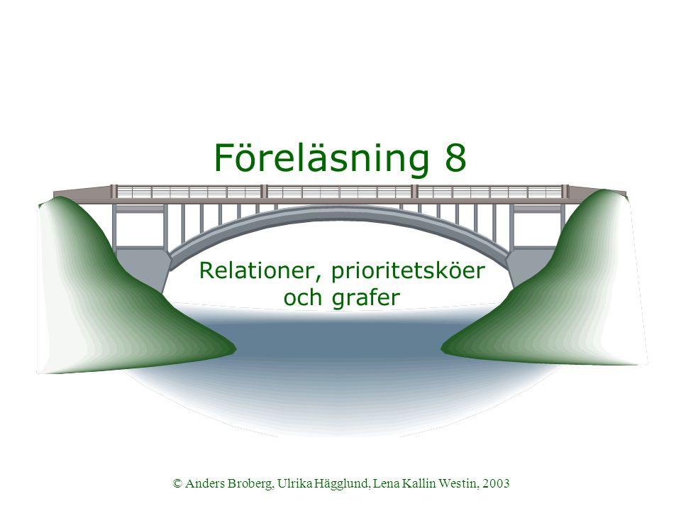 Datastrukturer och algoritmer VT 2003 22© Anders Broberg, Ulrika Hägglund, Lena Kallin Westin, 2003 Mer grafer…  Viktad graf  En graf där bågarna har vikter  Multigraf  Tillåtet med flera bågar mellan två noder.