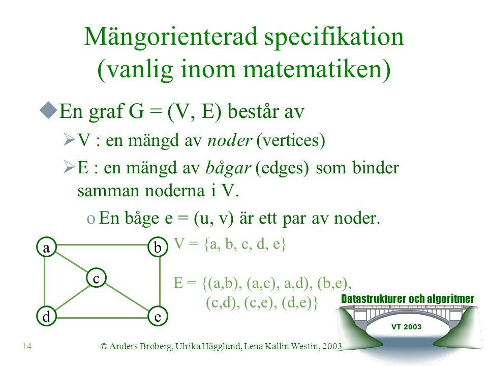 Datastrukturer och algoritmer VT 2003 14© Anders Broberg, Ulrika Hägglund, Lena Kallin Westin, 2003 Mängorienterad specifikation (vanlig inom matematiken)  En graf G = (V, E) består av  V : en mängd av noder (vertices)  E : en mängd av bågar (edges) som binder samman noderna i V.