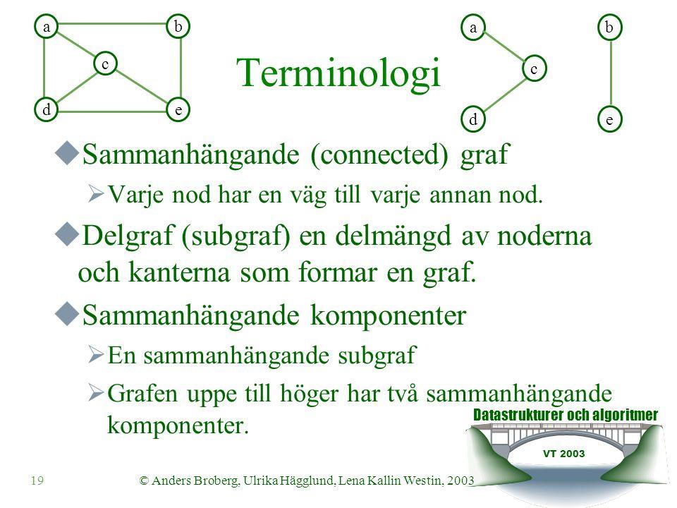 Datastrukturer och algoritmer VT 2003 19© Anders Broberg, Ulrika Hägglund, Lena Kallin Westin, 2003 Terminologi  Sammanhängande (connected) graf  Varje nod har en väg till varje annan nod.