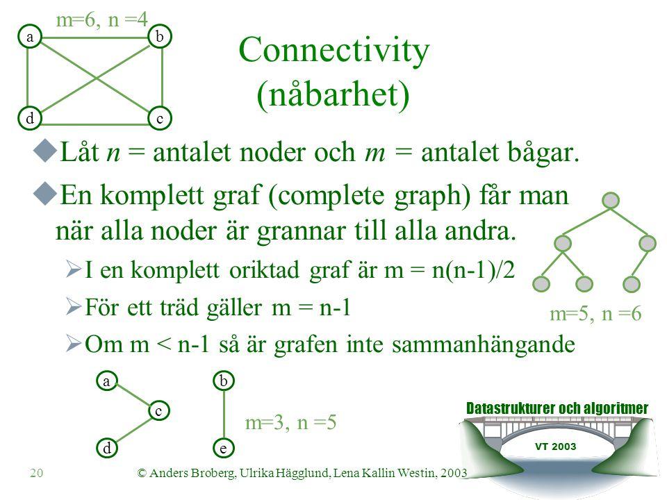 Datastrukturer och algoritmer VT 2003 20© Anders Broberg, Ulrika Hägglund, Lena Kallin Westin, 2003 Connectivity (nåbarhet)  Låt n = antalet noder och m = antalet bågar.
