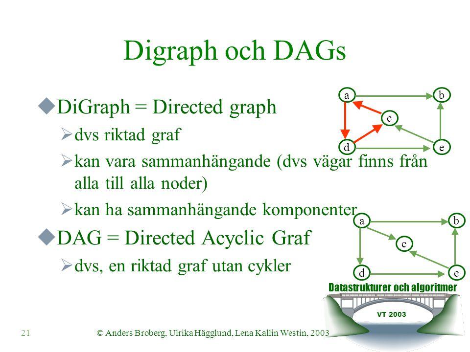 Datastrukturer och algoritmer VT 2003 21© Anders Broberg, Ulrika Hägglund, Lena Kallin Westin, 2003 Digraph och DAGs  DiGraph = Directed graph  dvs riktad graf  kan vara sammanhängande (dvs vägar finns från alla till alla noder)  kan ha sammanhängande komponenter  DAG = Directed Acyclic Graf  dvs, en riktad graf utan cykler ab c de ab c de