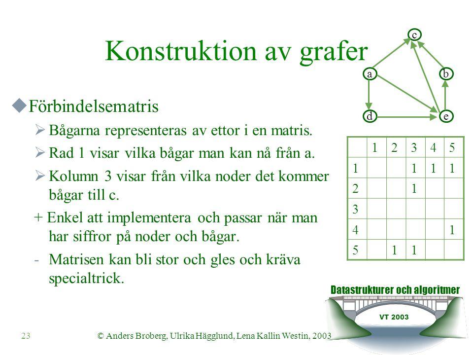 Datastrukturer och algoritmer VT 2003 23© Anders Broberg, Ulrika Hägglund, Lena Kallin Westin, 2003 Konstruktion av grafer  Förbindelsematris  Bågarna representeras av ettor i en matris.