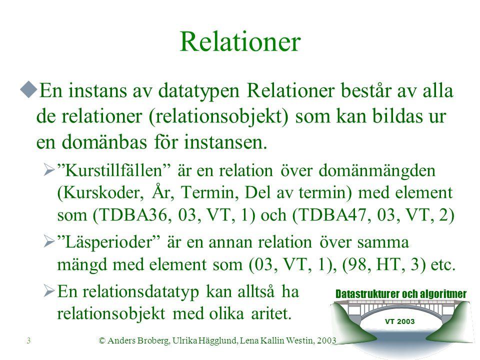 Datastrukturer och algoritmer VT 2003 3© Anders Broberg, Ulrika Hägglund, Lena Kallin Westin, 2003 Relationer  En instans av datatypen Relationer består av alla de relationer (relationsobjekt) som kan bildas ur en domänbas för instansen.