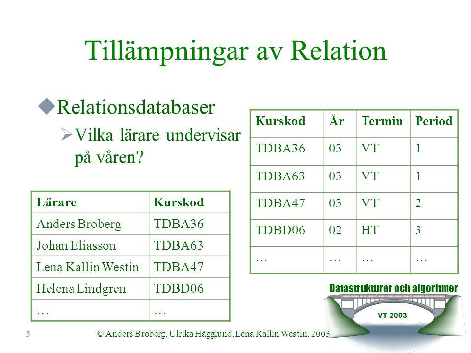 Datastrukturer och algoritmer VT 2003 5© Anders Broberg, Ulrika Hägglund, Lena Kallin Westin, 2003 Tillämpningar av Relation  Relationsdatabaser  Vilka lärare undervisar på våren.