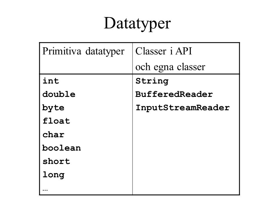 Primitiva datatyperClasser i API och egna classer int double byte float char boolean short long … String BufferedReader InputStreamReader Datatyper