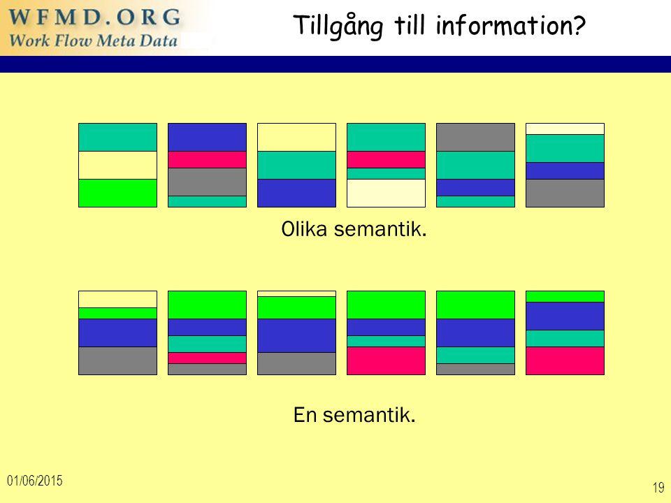 01/06/2015 19 Tillgång till information? Olika semantik. En semantik.